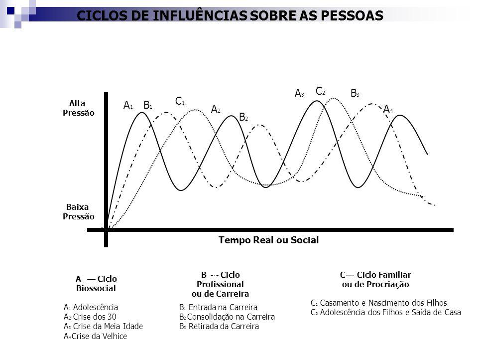 CICLOS DE INFLUÊNCIAS SOBRE AS PESSOAS