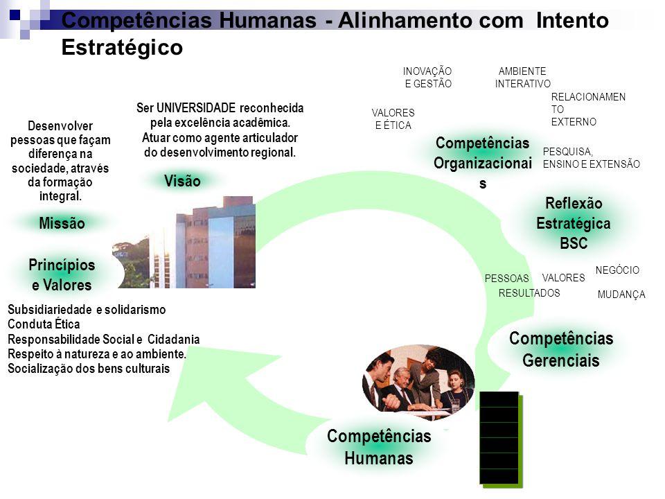 Competências Humanas - Alinhamento com Intento Estratégico