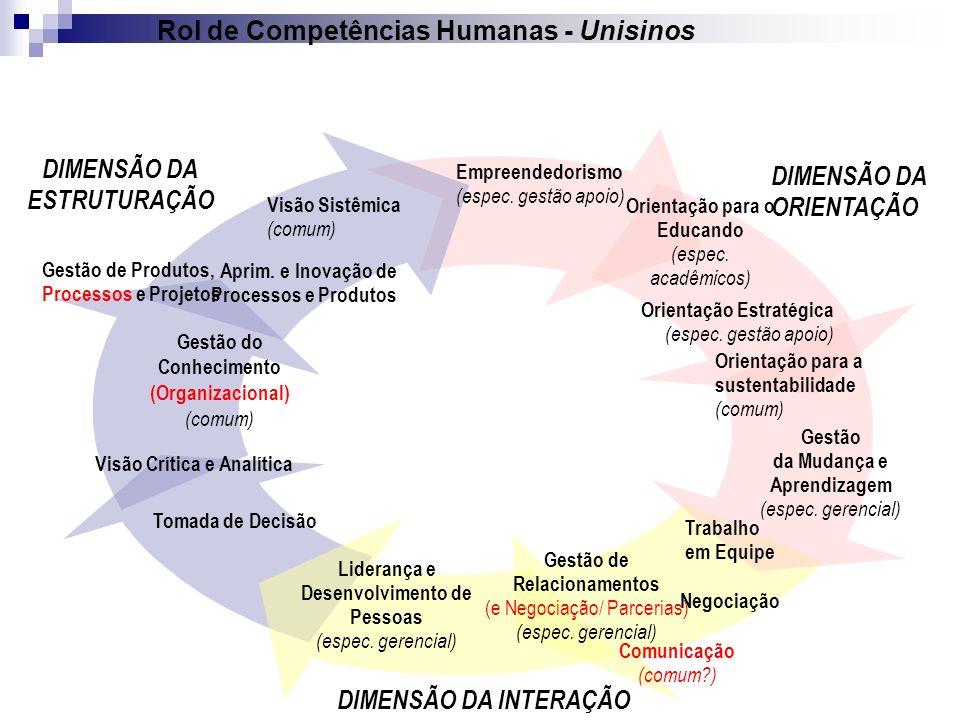 Rol de Competências Humanas - Unisinos
