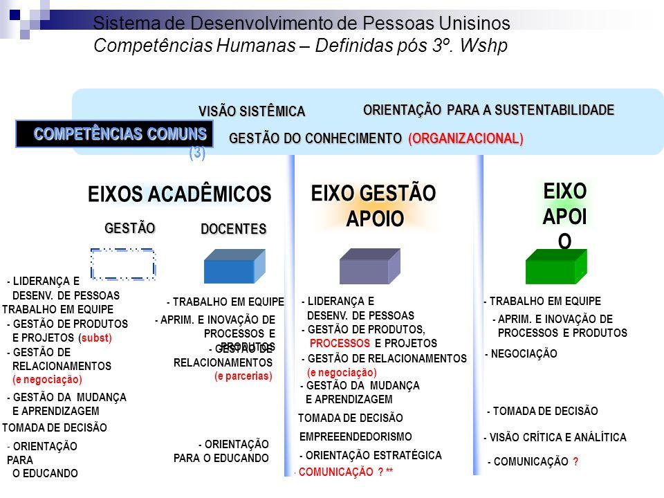 EIXOS ACADÊMICOS EIXO GESTÃO APOIO EIXO APOIO