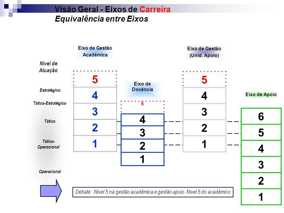 Visão Geral - Eixos de Carreira Equivalência entre Eixos