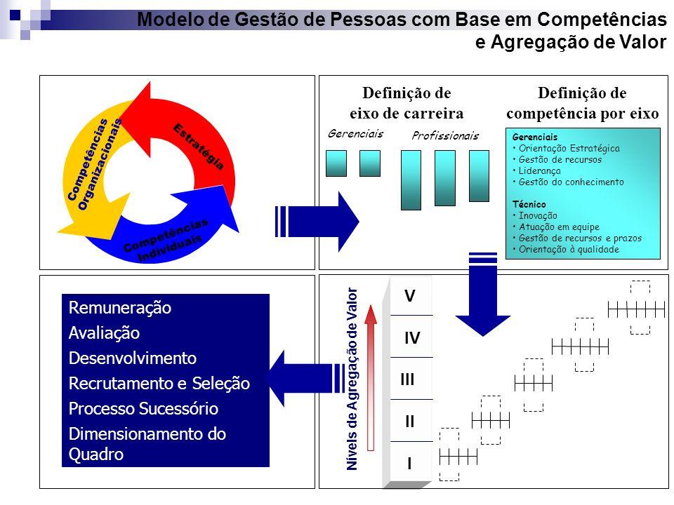 Modelo de Gestão de Pessoas com Base em Competências