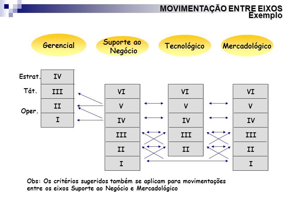 MOVIMENTAÇÃO ENTRE EIXOS Exemplo