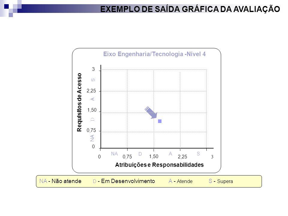 EXEMPLO DE SAÍDA GRÁFICA DA AVALIAÇÃO