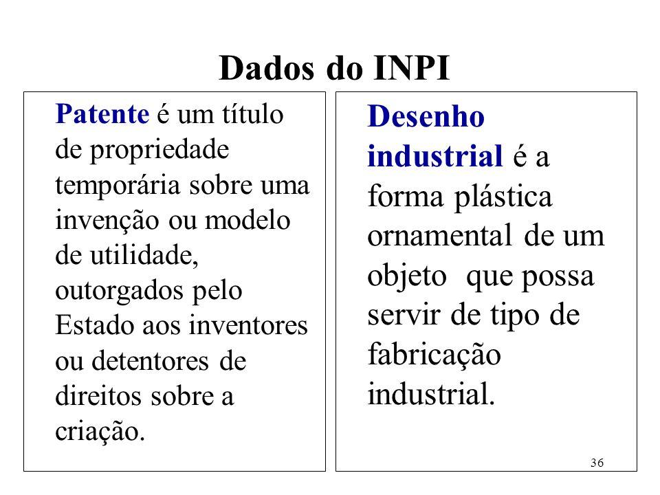 Dados do INPI
