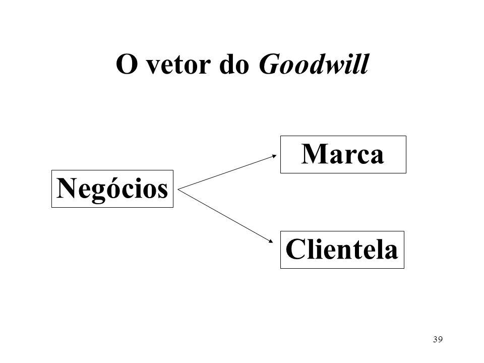 O vetor do Goodwill Marca Negócios Clientela