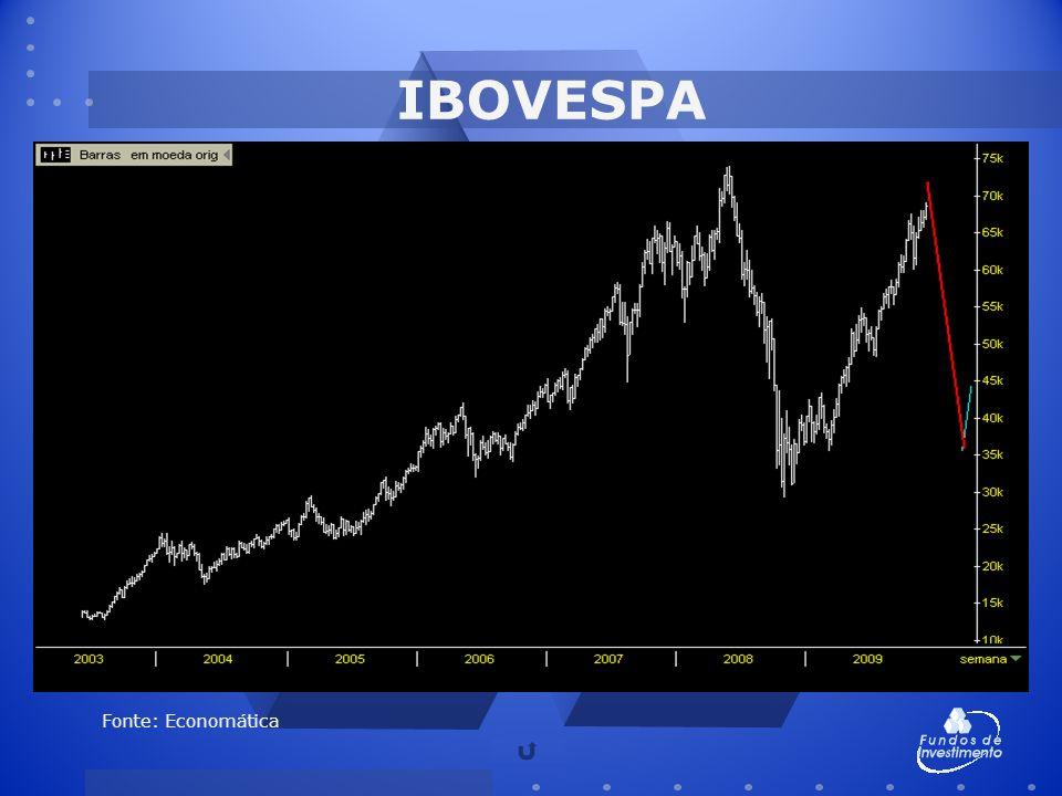IBOVESPA Fonte: Economática