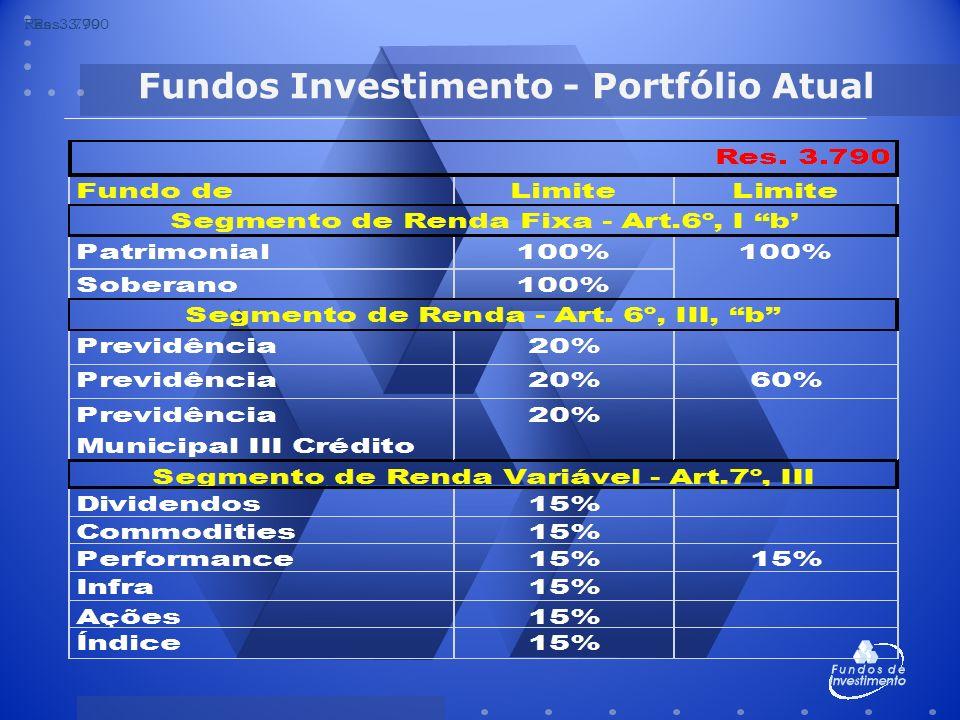 Fundos Investimento - Portfólio Atual