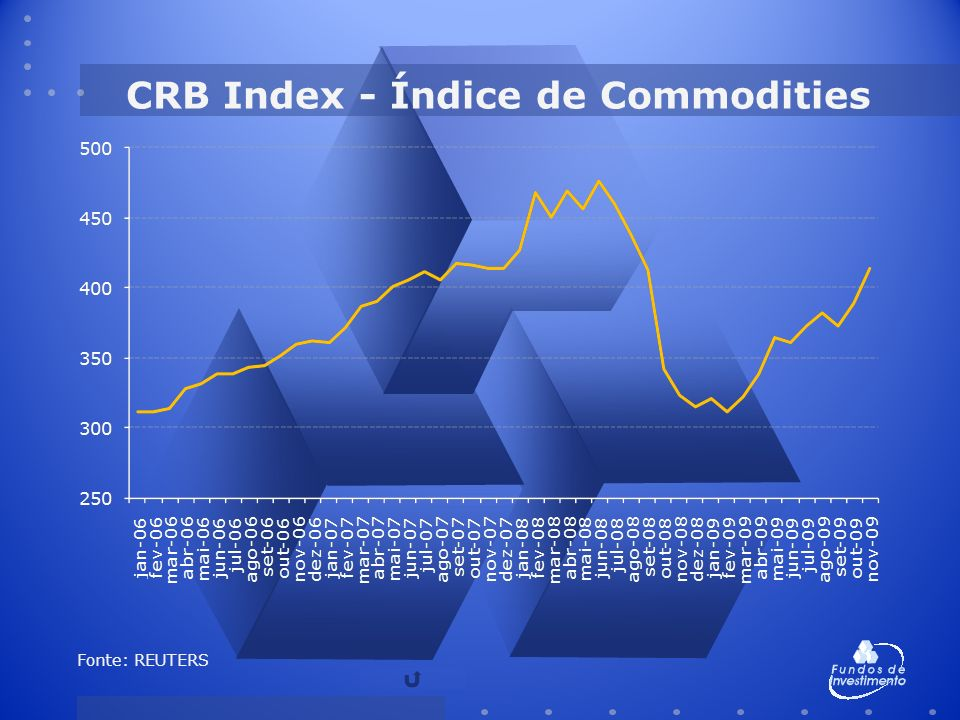 CRB Index - Índice de Commodities