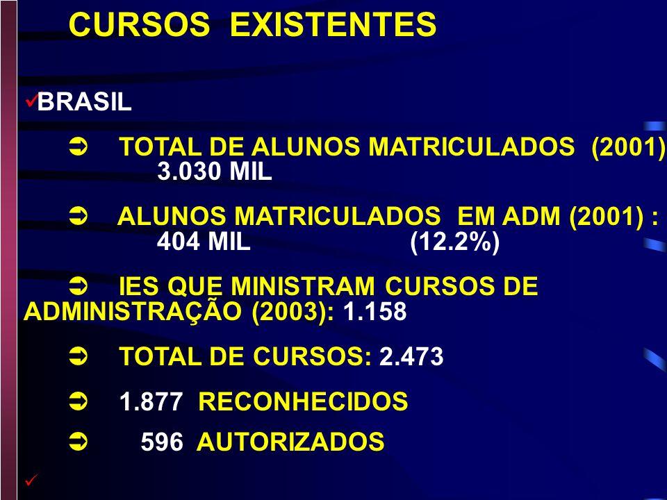 CURSOS EXISTENTES BRASIL