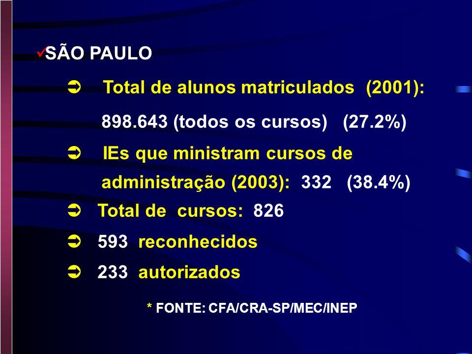 SÃO PAULO  Total de alunos matriculados (2001): 898.643 (todos os cursos) (27.2%)  IEs que ministram cursos de.