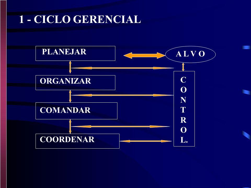1 - CICLO GERENCIAL PLANEJAR A L V O C ORGANIZAR O N T R COMANDAR L.