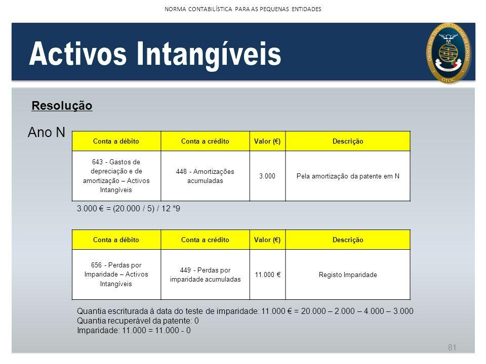 Activos Intangíveis Ano N Resolução 3.000 € = (20.000 / 5) / 12 *9