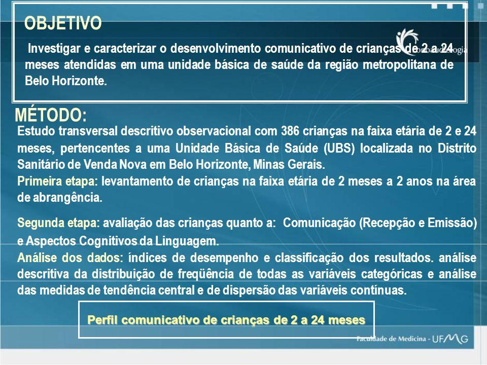 Perfil comunicativo de crianças de 2 a 24 meses