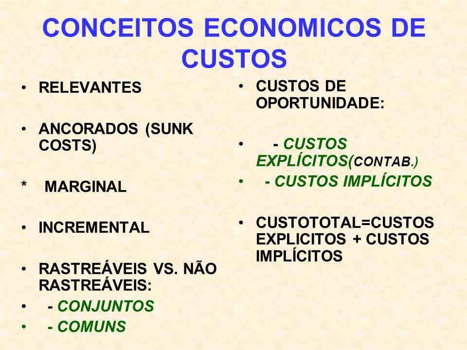 CONCEITOS ECONOMICOS DE CUSTOS