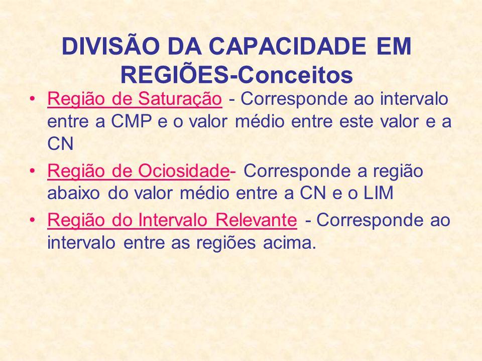 DIVISÃO DA CAPACIDADE EM REGIÕES-Conceitos