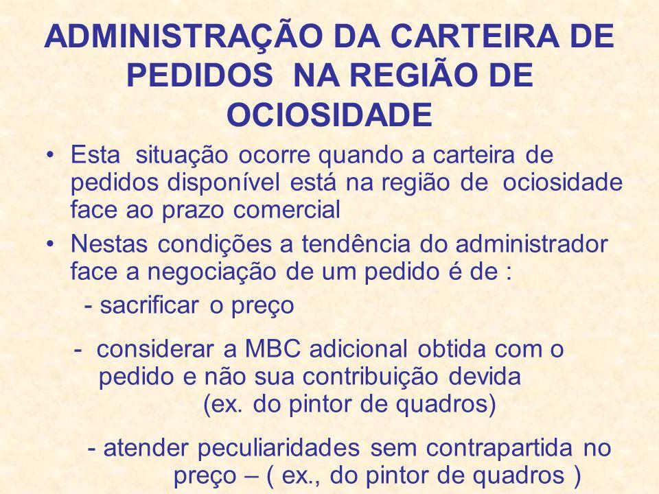 ADMINISTRAÇÃO DA CARTEIRA DE PEDIDOS NA REGIÃO DE OCIOSIDADE