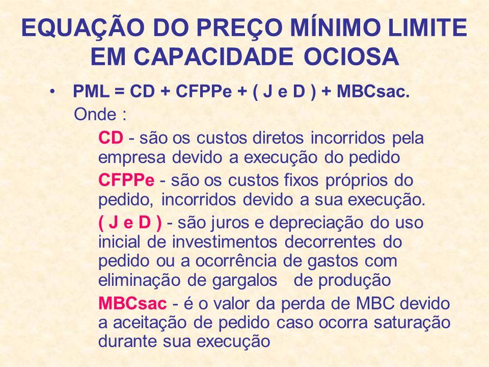 EQUAÇÃO DO PREÇO MÍNIMO LIMITE EM CAPACIDADE OCIOSA