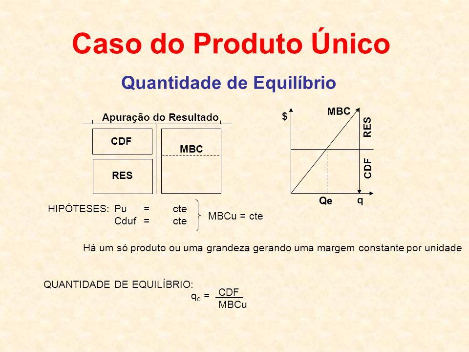 Caso do Produto Único Quantidade de Equilíbrio Apuração do Resultado