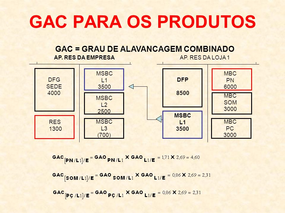 GAC PARA OS PRODUTOS GAC = GRAU DE ALAVANCAGEM COMBINADO