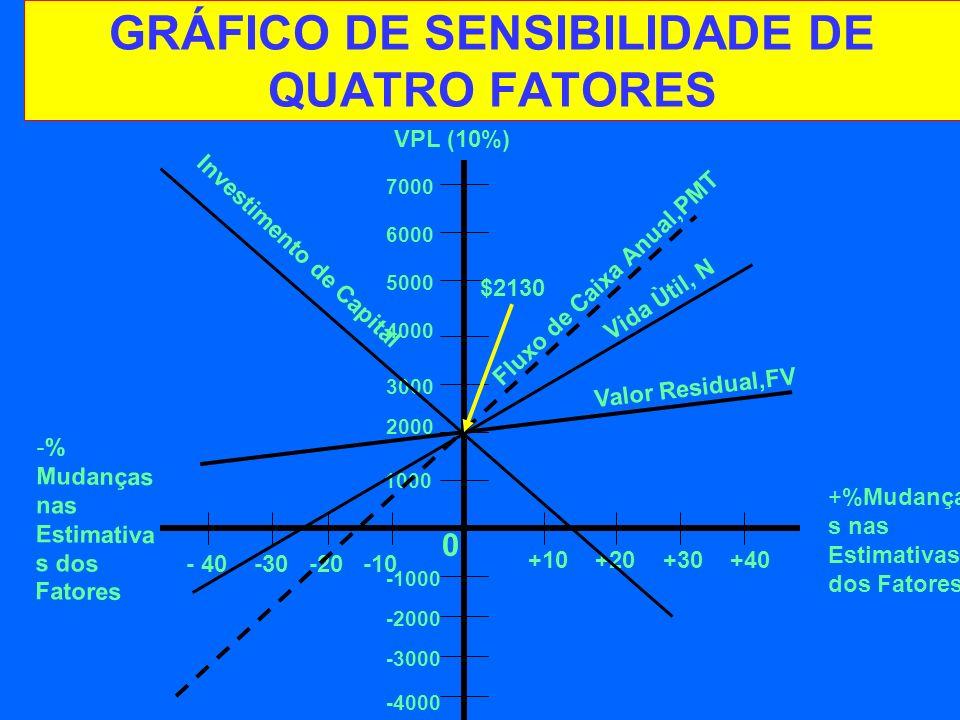 GRÁFICO DE SENSIBILIDADE DE QUATRO FATORES