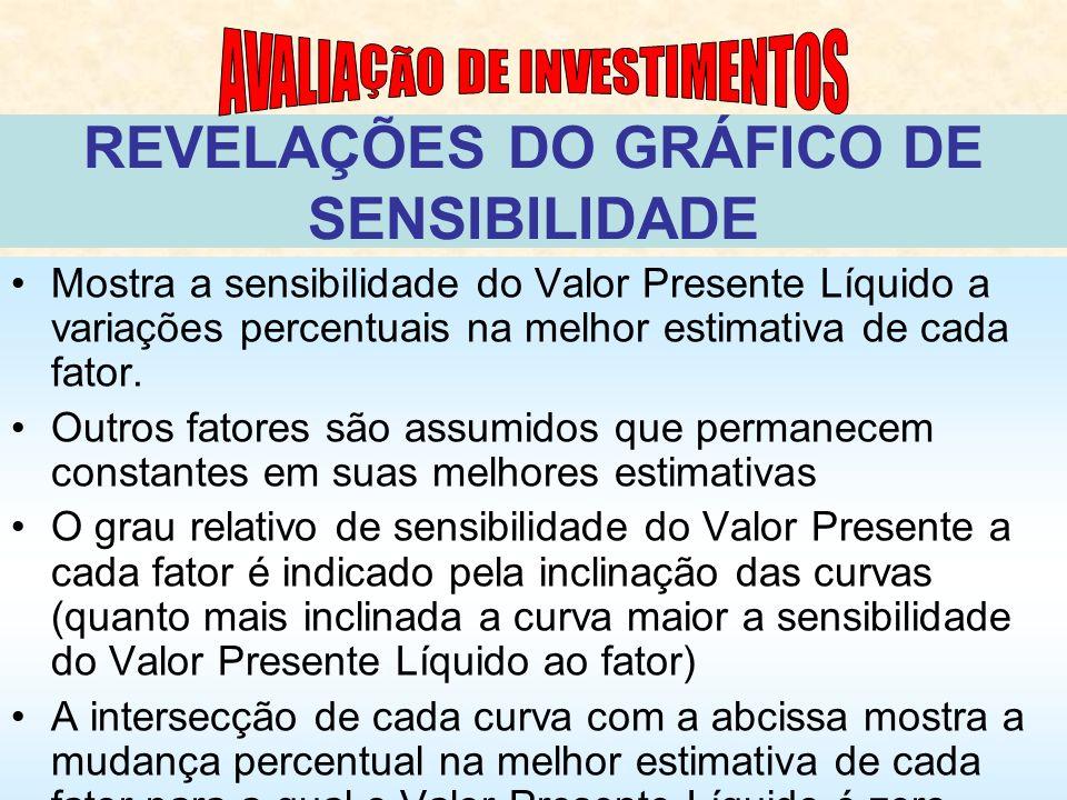REVELAÇÕES DO GRÁFICO DE SENSIBILIDADE