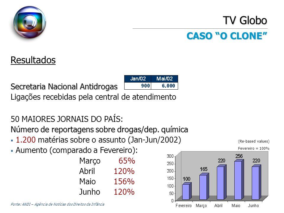 TV Globo CASO O CLONE Resultados Secretaria Nacional Antidrogas