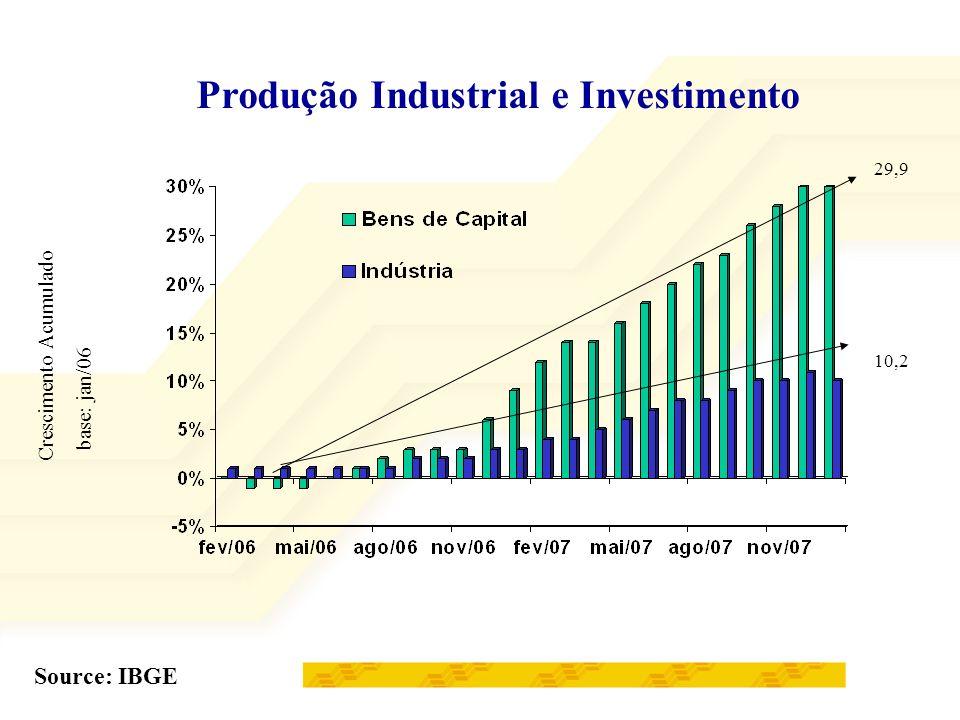 Produção Industrial e Investimento