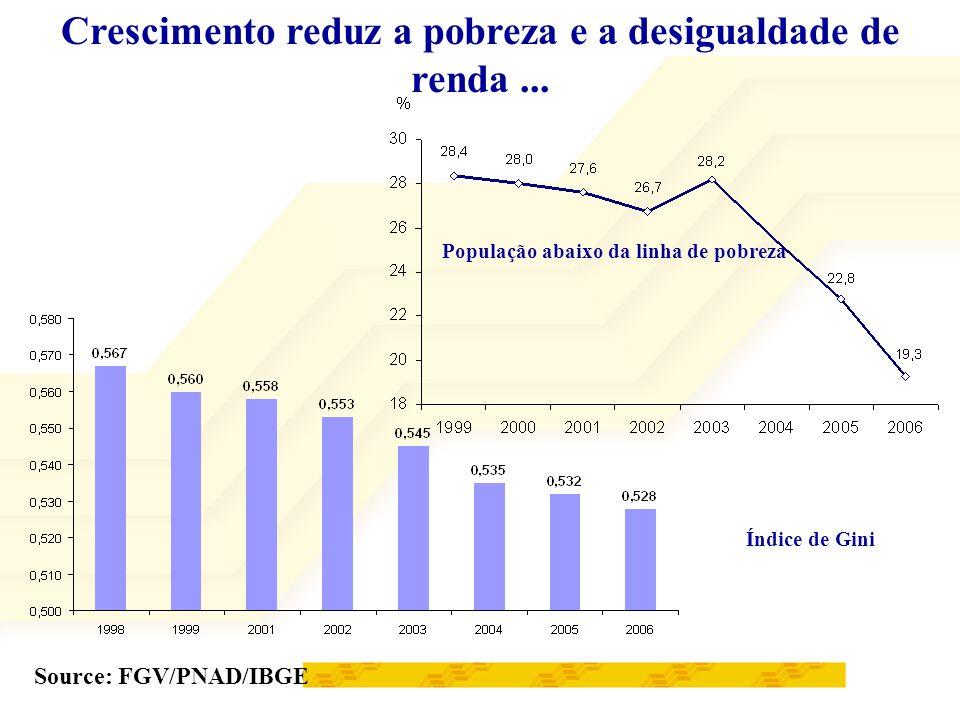 Crescimento reduz a pobreza e a desigualdade de renda ...
