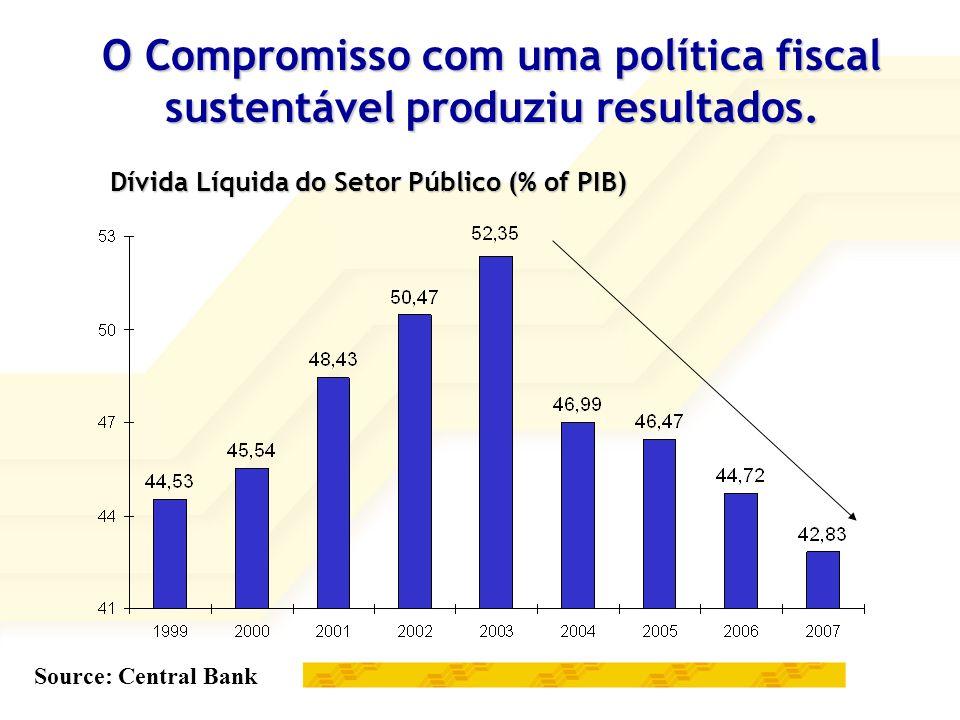 O Compromisso com uma política fiscal sustentável produziu resultados.