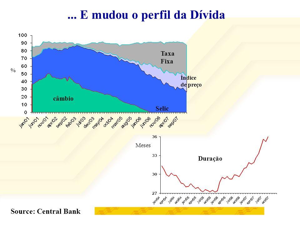 ... E mudou o perfil da Dívida