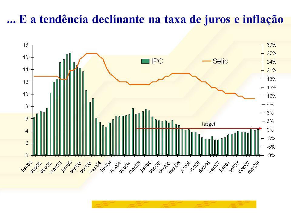 ... E a tendência declinante na taxa de juros e inflação