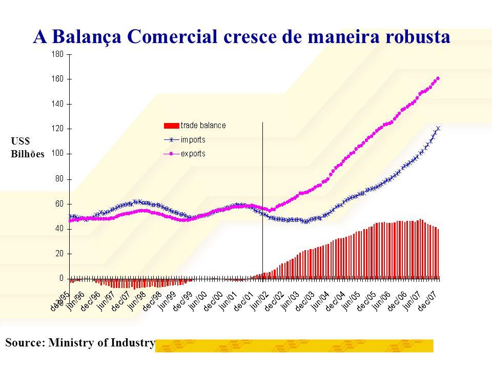 A Balança Comercial cresce de maneira robusta