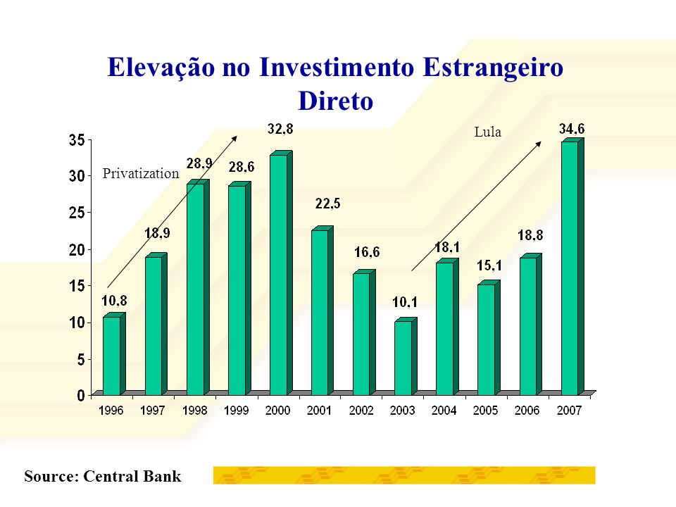 Elevação no Investimento Estrangeiro Direto