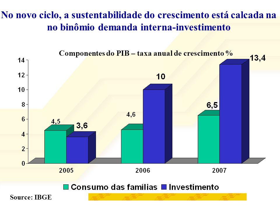 No novo ciclo, a sustentabilidade do crescimento está calcada na