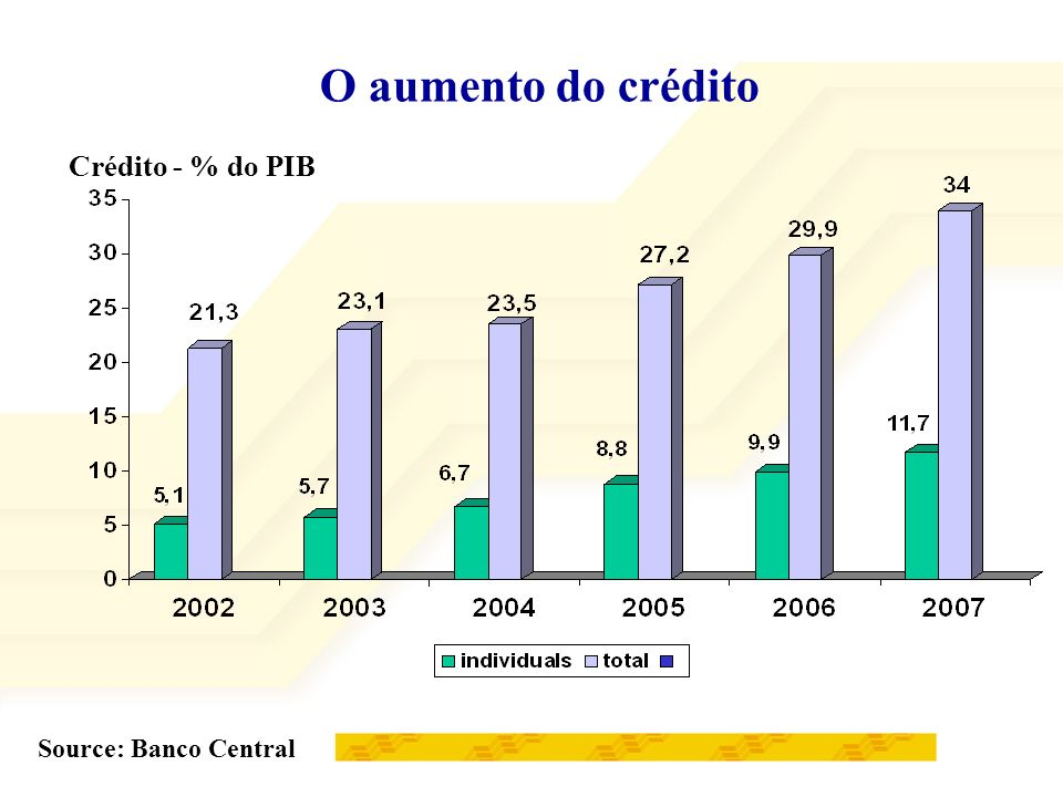 O aumento do crédito Crédito - % do PIB Source: Banco Central