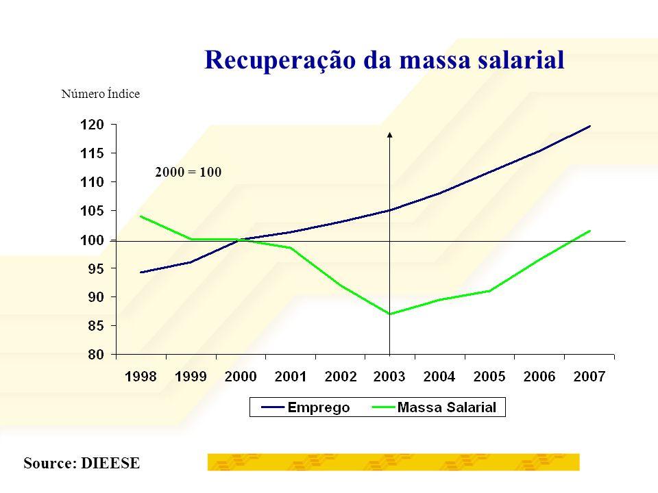 Recuperação da massa salarial