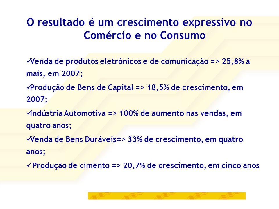 O resultado é um crescimento expressivo no Comércio e no Consumo