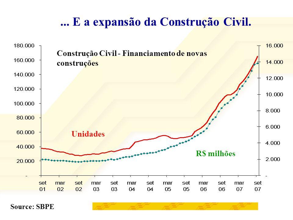 ... E a expansão da Construção Civil.