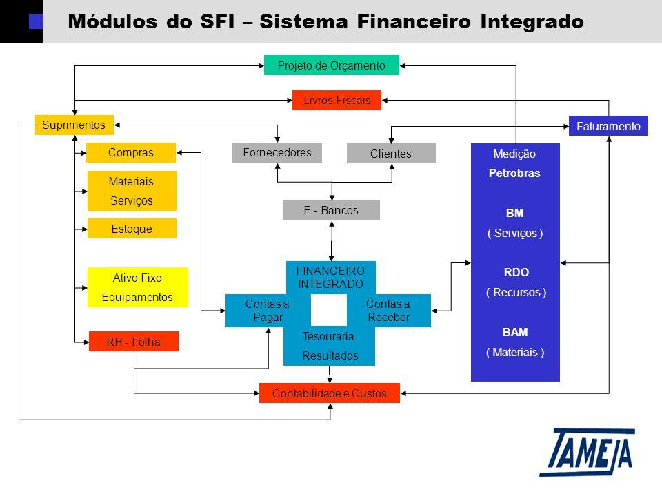 Módulos do SFI – Sistema Financeiro Integrado