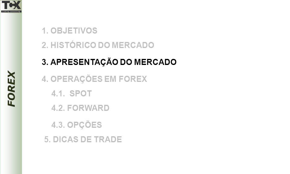 1. OBJETIVOS 2. HISTÓRICO DO MERCADO. 3. APRESENTAÇÃO DO MERCADO. 4. OPERAÇÕES EM FOREX. 4.1. SPOT.