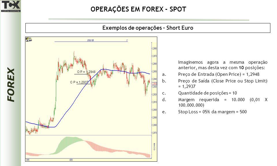 Exemplos de operações – Short Euro