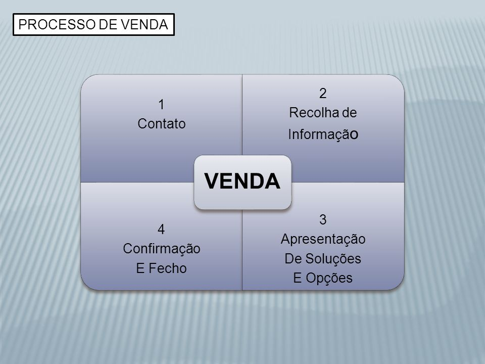 VENDA PROCESSO DE VENDA 3 Apresentação 4 2 Confirmação Recolha de 1