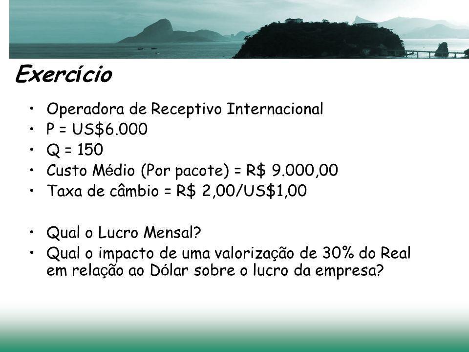 Exercício Operadora de Receptivo Internacional P = US$6.000 Q = 150