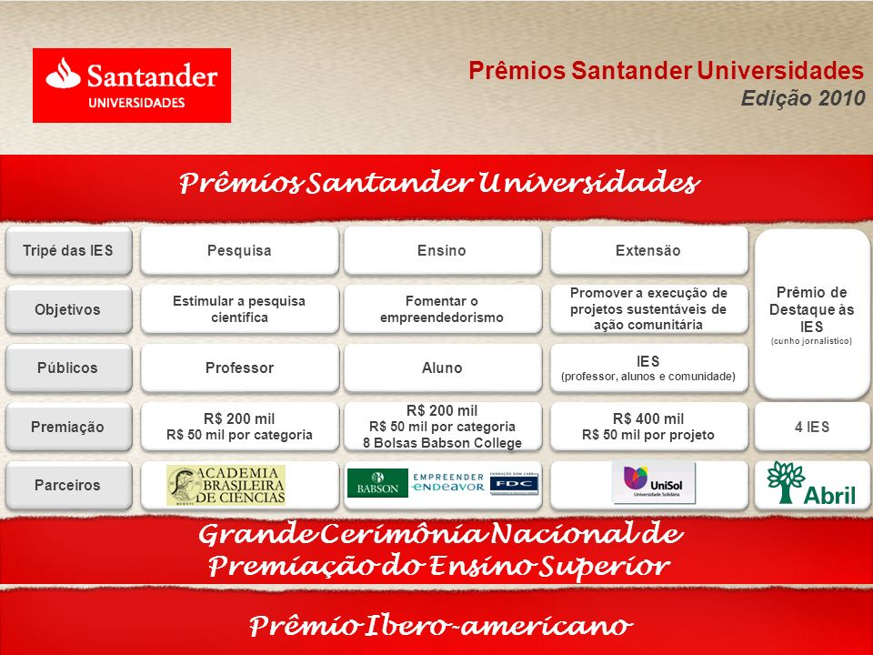 Prêmios Santander Universidades