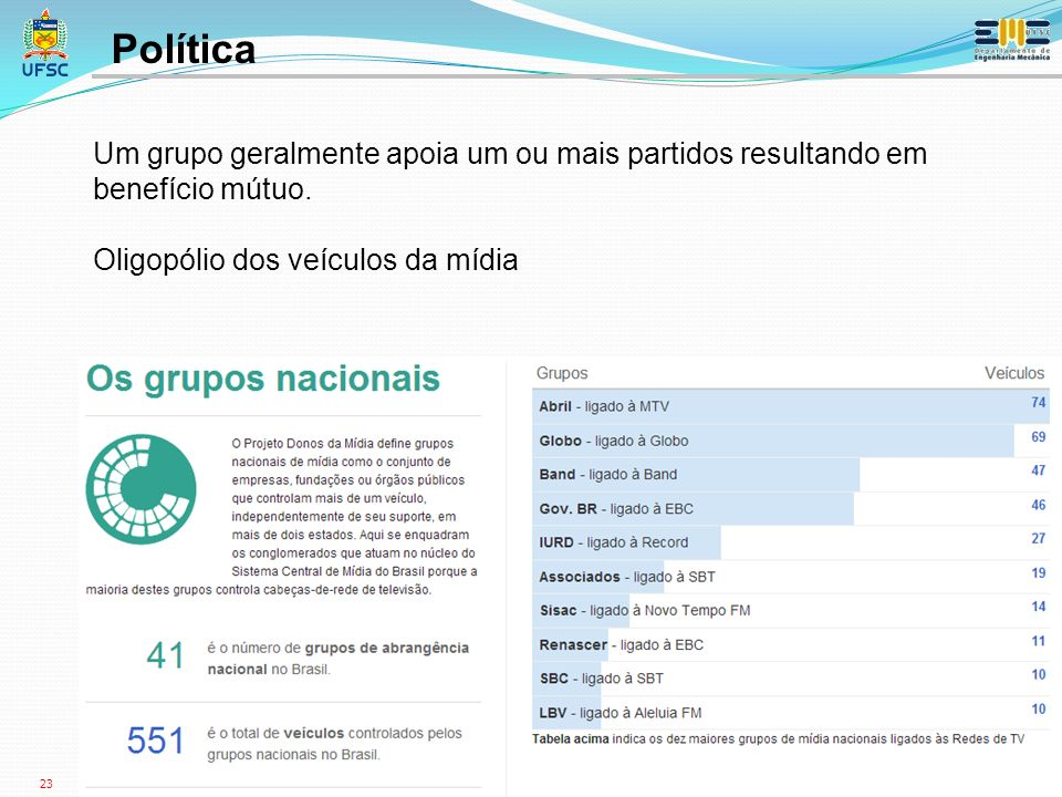 Política Um grupo geralmente apoia um ou mais partidos resultando em benefício mútuo. Oligopólio dos veículos da mídia.