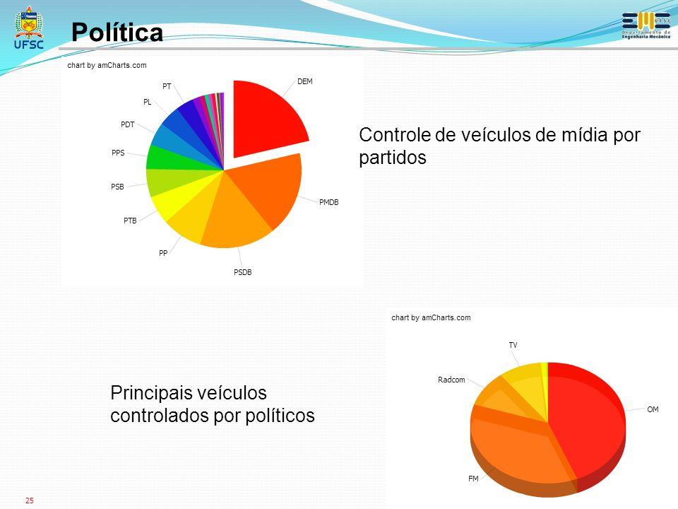 Política Controle de veículos de mídia por partidos