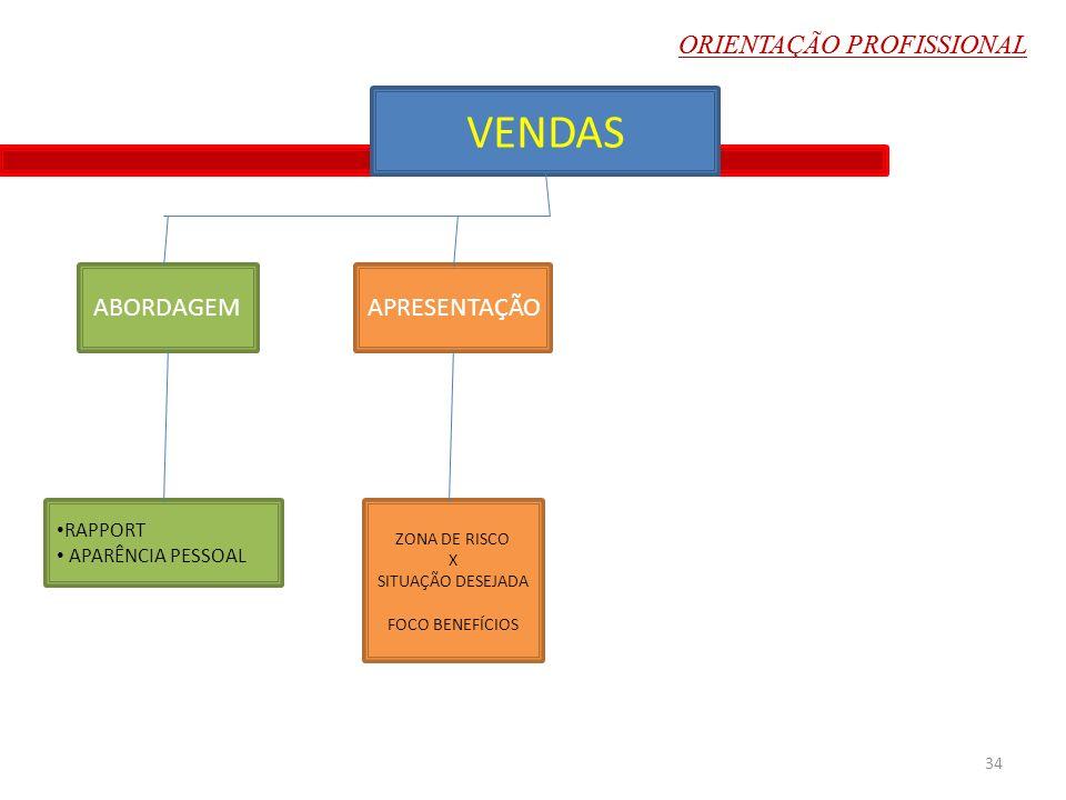 VENDAS ORIENTAÇÃO PROFISSIONAL ABORDAGEM APRESENTAÇÃO RAPPORT