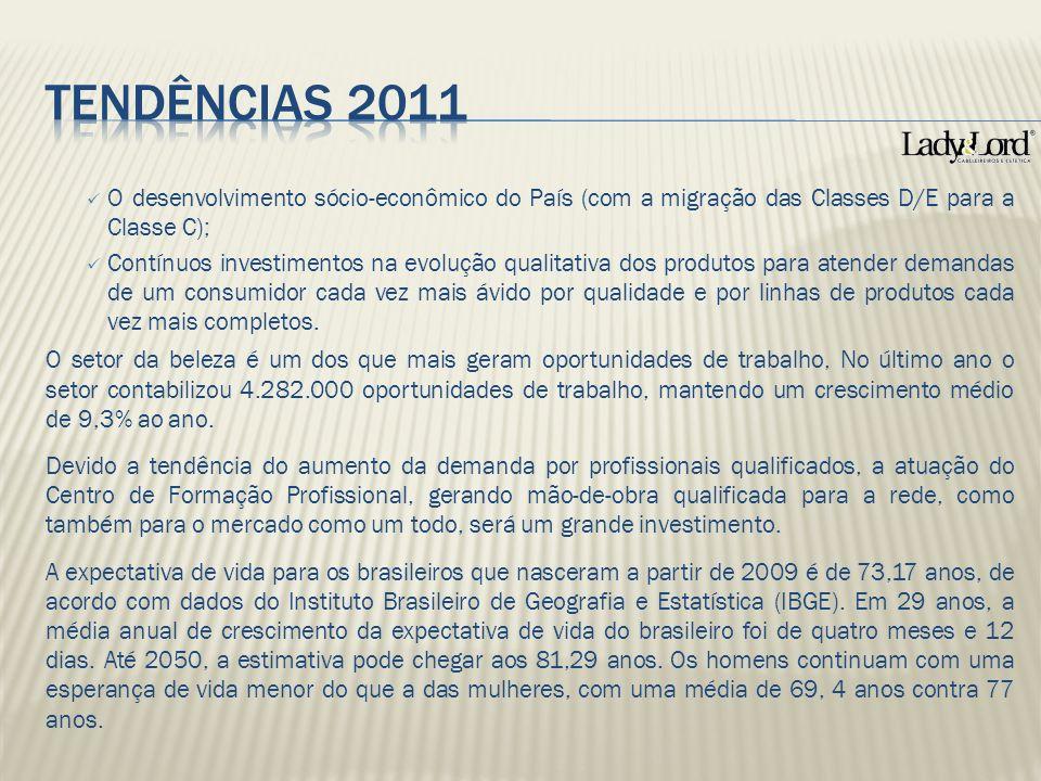 Tendências 2011 O desenvolvimento sócio-econômico do País (com a migração das Classes D/E para a Classe C);
