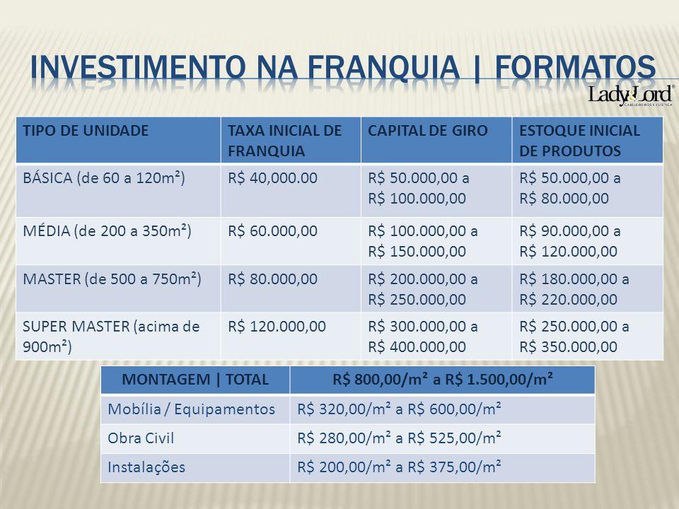 INVESTIMENTO NA FRANQUIA | FORMATOS